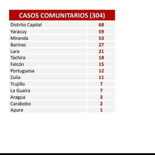 Diario Frontera, Frontera Digital,  COVID-19, Nacionales, ,Balance de contagios de Covid-19  registró 315 nuevos casos en las últimas 24 horas