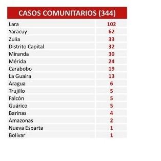 Diario Frontera, Frontera Digital,  COVID, Salud, ,Comisión para la Prevención y Control del Covid-19  confirmó 355 nuevos contagios en Venezuela