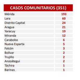 Diario Frontera, Frontera Digital,  COVID-19, Nacionales, ,Venezuela supera los 112 mil contagios  y cuenta 1.014 fallecidos por coronavirus