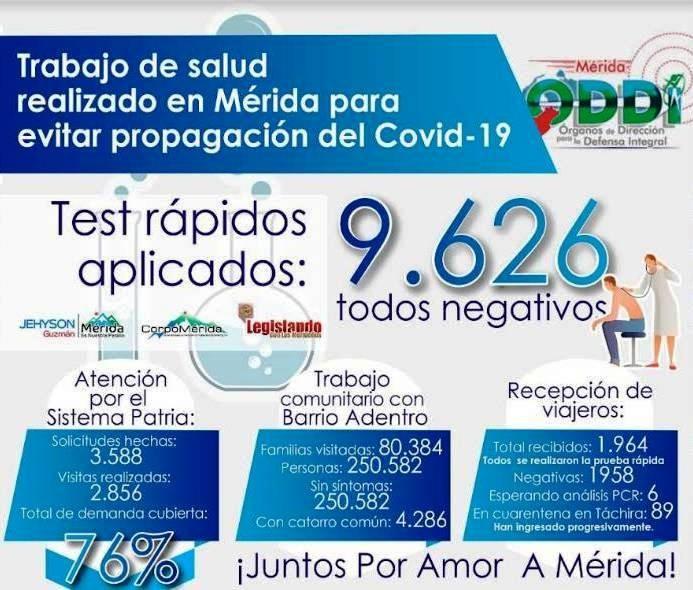 Diario Frontera, Frontera Digital,  CORONAVIRUS, Regionales, ,Mérida sigue trabajando en unión cívico militar para contener el Coronavirus