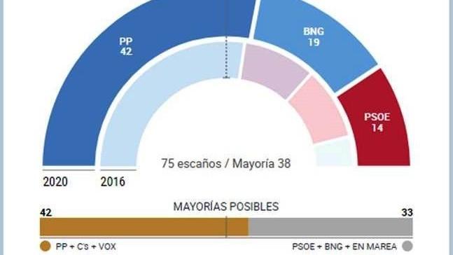 http://www.fronteradigital.com.ve/Elecciones gallegas y vascas, en directo: Cuarta mayoría absoluta de Feijóo en Galicia  y Urkullu gobernará en el País Vasco