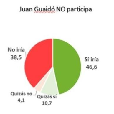 Diario Frontera, Frontera Digital,  ENCUESTA, Nacionales, ,Encuesta UCAB-Delphos: 60,3% de votantes participarían  en parlamentarias si sector liderado por Guaidó concurre