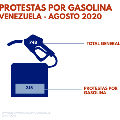 Diario Frontera, Frontera Digital,  Observatorio Venezolano de Conflictividad, Nacionales, ,Observatorio Venezolano de Conflictividad registró 748 protestas en agosto