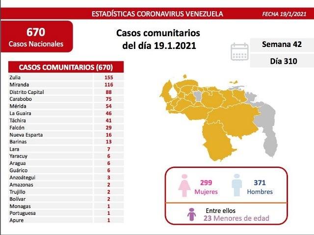Diario Frontera, Frontera Digital,  COVID19, Nacionales, ,Venezuela registra 673 nuevos casos de Covid-19