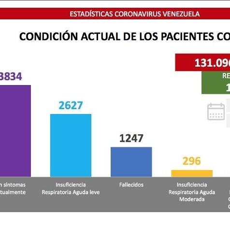 Diario Frontera, Frontera Digital,  COVID-19, Nacionales, ,Venezuela registra 500 nuevos casos  de Covid-19 en las últimas 24 horas