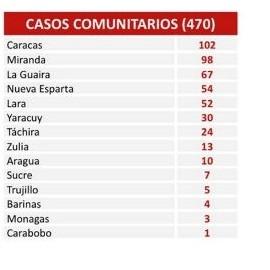 Diario Frontera, Frontera Digital,  COVID 19, Nacionales, ,Reportan 477 nuevos casos de Covid-19 en el territorio nacional