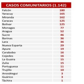 Diario Frontera, Frontera Digital,  REPORTE COVID-19, Nacionales, ,Reportaron 1.142 nuevos contagios y 19 fallecidos por coronavirus en el país