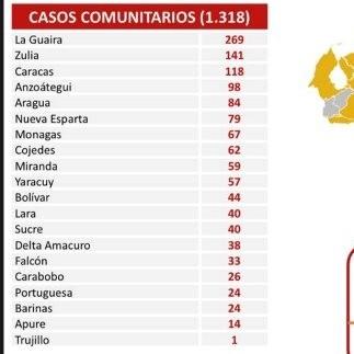 Diario Frontera, Frontera Digital,  REPORTE COVID19, Nacionales, ,Venezuela suma 1.321 casos y 11 fallecidos por covid-19