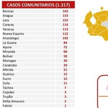 Diario Frontera, Frontera Digital,  REPORTE 464, Nacionales, ,Reportan 1.334 nuevos contagios de Covid-19 en el país