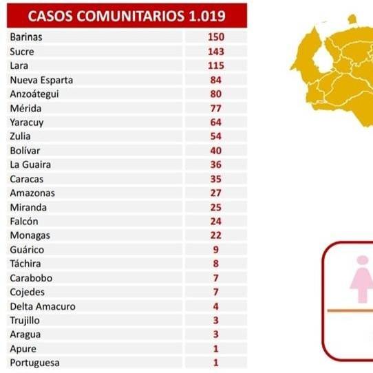 Diario Frontera, Frontera Digital,  REPORTE 470, Nacionales, ,1.019 nuevos contagios de Covid-19 reporta el país