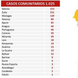 Diario Frontera, Frontera Digital,  REPORTE 471, Nacionales, ,Reportan 1.025 nuevos contagios de Covid-19 en Venezuela