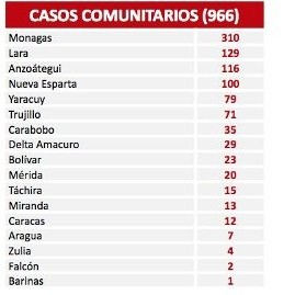 Diario Frontera, Frontera Digital,  REPORTE 484, Nacionales, ,Venezuela reporta 968 nuevos contagios de Covid-19