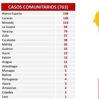 Diario Frontera, Frontera Digital,  REPORTE 507, Nacionales, ,766 nuevos contagios de Covid-19 registra Venezuela