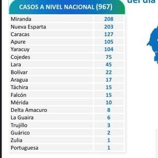 Diario Frontera, Frontera Digital,  reporte 520 covid, Nacionales, ,Venezuela registra 967 nuevos contagios de Covid-19