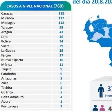 Diario Frontera, Frontera Digital,  REPORTE 523, Nacionales, ,769 nuevos contagios de Covid-19 reporta el país