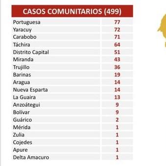 Diario Frontera, Frontera Digital,  COVID-19, Nacionales, ,Venezuela contabiliza en las últimas 24 horas  531 nuevos contagios de Coronavirus