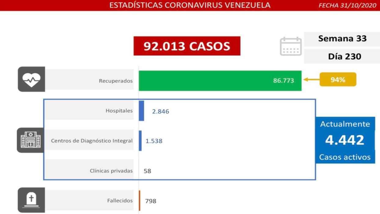 Diario Frontera, Frontera Digital,  COVID-19, Nacionales, ,Venezuela supera los 92 mil casos  y se acerca a 800 fallecidos por COVID-19