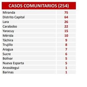 Diario Frontera, Frontera Digital,  COVID-19, Nacionales, ,Venezuela confirma 265 nuevos contagios  por Covid-19 en las últimas 24 horas