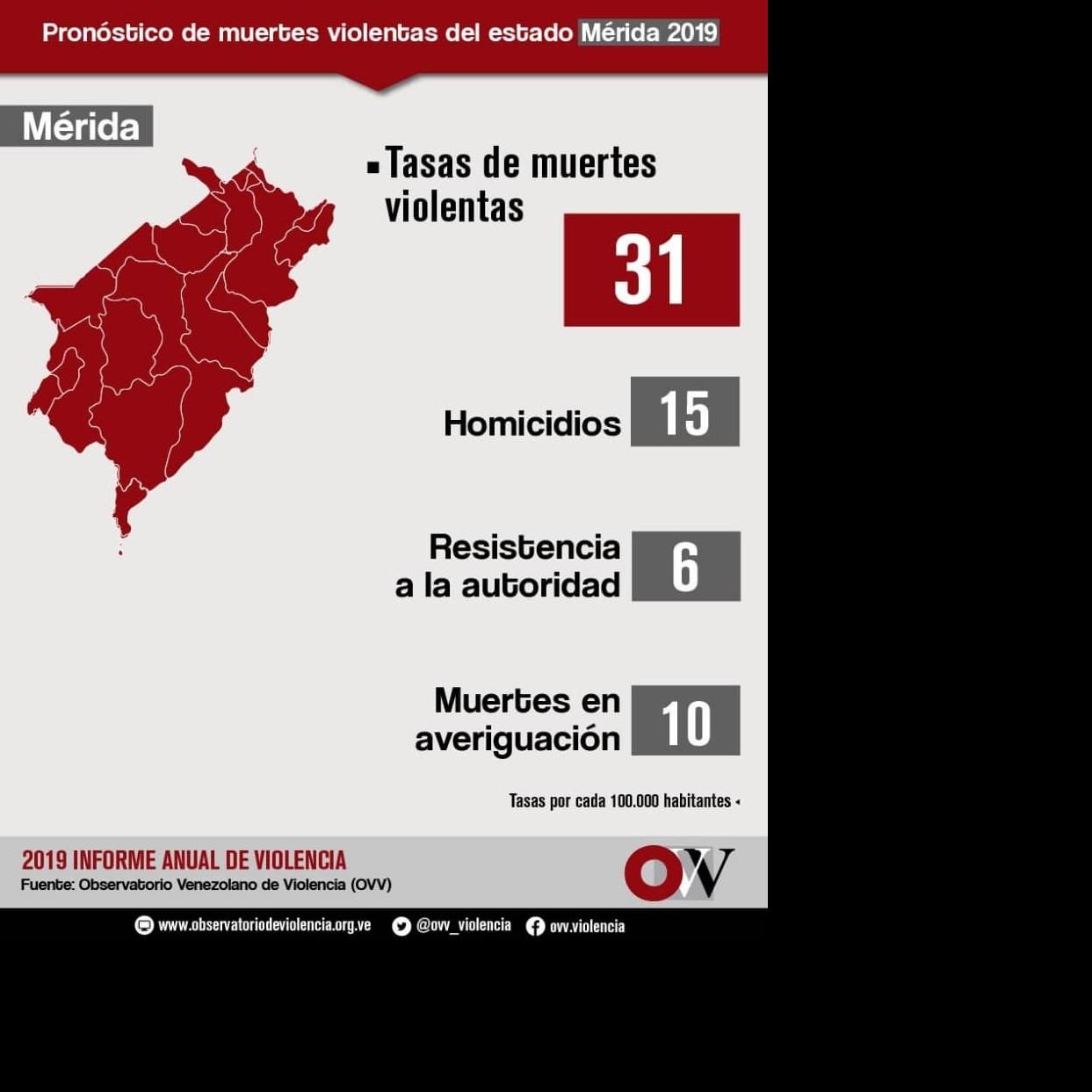 Diario Frontera, Frontera Digital,  OVV Mérida, Sucesos, ,Mérida aumentó la tasa de muertes violentas en el 2019