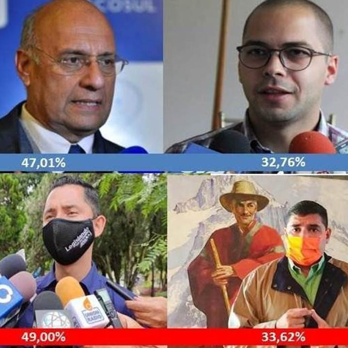 Diario Frontera, Frontera Digital,  ENCUESTA, Politica, ,OPOSICIÓN: WDB: 47,01% / G. MERCADO: 32,76% PSUV / GPP: J. ARAQUE: 49% / J. GUZMÁN: 33,62%