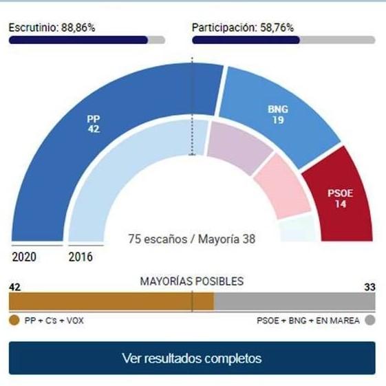 Diario Frontera, Frontera Digital,  ESPAÑA, ELECCIONES, Internacionales, ,Elecciones gallegas y vascas, en directo: Cuarta mayoría absoluta de Feijóo en Galicia  y Urkullu gobernará en el País Vasco