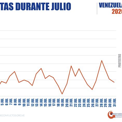 Diario Frontera, Frontera Digital,  INFORME DE CONFLICTIVDAD SOCIAL, JULIO 2020, Nacionales, ,OVCS registró 649 protestas en julio a pesar del riesgo y la criminalización