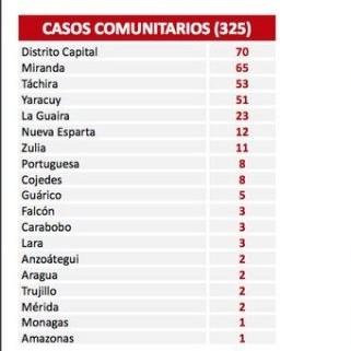 Diario Frontera, Frontera Digital,  COVID-19, Nacionales, ,Venezuela reporta 345 nuevos contagios por Covid-19