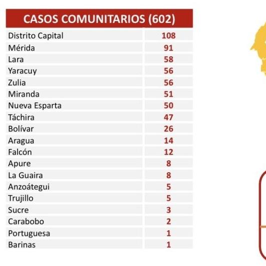 Diario Frontera, Frontera Digital,  CXASOS COVID19, Nacionales, ,El país registra 604 casos de Covid-19  en las últimas 24 horas