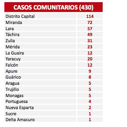 Diario Frontera, Frontera Digital,  COVID-19, Nacionales, ,El país registra 441 casos de Covid-19 en las últimas 24 horas