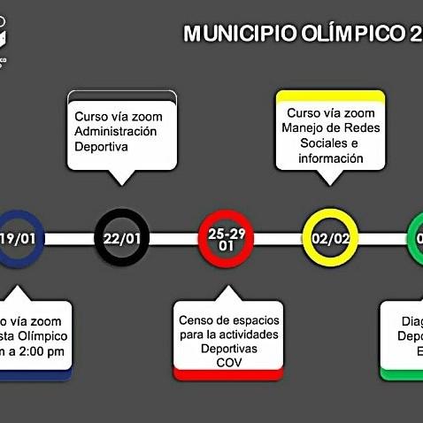 """Diario Frontera, Frontera Digital,  Mérida municipio olímpico, Deportes, ,El Deporte merideño se beneficiará con el programa """"Municipio Olímpico 2021"""""""