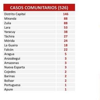 Diario Frontera, Frontera Digital,  COVID19, Nacionales, ,Venezuela suma 535 nuevos casos por Covid-19