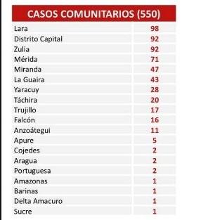 Diario Frontera, Frontera Digital,  COVID19, Nacionales, ,Venezuela suma 574 casos de covid-19  en la semana de cuarentena