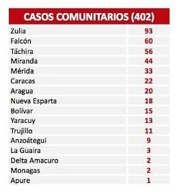 Diario Frontera, Frontera Digital,  COVID19, Nacionales, ,Reportan 403 nuevos contagios por Covid-19 en el país