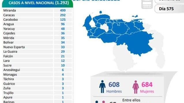 https://www.fronteradigital.com.ve/En las últimas 24 horas el país  registró 1.292 casos de coronavirus