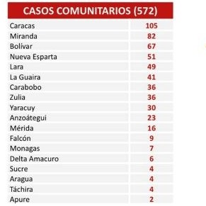 Diario Frontera, Frontera Digital,  casos covid 19, Nacionales, ,577 nuevos contagios de Covid-19 reporta el país