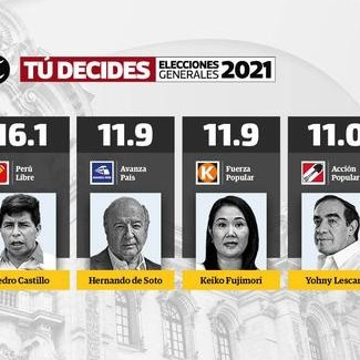 Diario Frontera, Frontera Digital,  ELECCIONES PERU, Internacionales, ,Flash electoral 2021: primeros resultados indican  que 6 candidatos pugnan por su pase a segunda vuelta