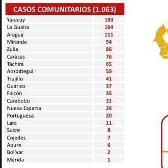 Diario Frontera, Frontera Digital,  REPORTE COVID, Nacionales, ,Reportan 1.070 nuevos contagios  y 14 fallecidos a causa del coronavirus en el país