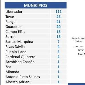 Diario Frontera, Frontera Digital,  ESTADO MÉRIDA COVID, REPORTE 457, Nacionales, ,Venezuela registró este martes 20 fallecidos por covid-19