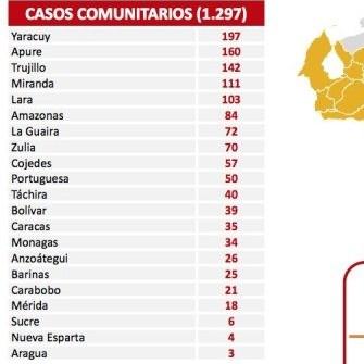 Diario Frontera, Frontera Digital,  REPORTE 463, Nacionales, ,Venezuela reporta 1.298 nuevos contagios de Covid-19