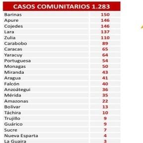Diario Frontera, Frontera Digital,  REPORTE 469, Nacionales, ,Reportan 1.286 nuevos contagios de coronavirus en el país