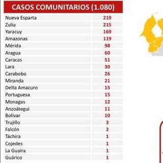 Diario Frontera, Frontera Digital,  REPORTE 485, Nacionales, ,1.080 nuevos contagios de Covid-19 registra el país
