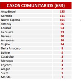 Diario Frontera, Frontera Digital,  REEPORTE 512, Nacionales, ,En las últimas 24 horas el país  registró 653 contagios de Covid-19